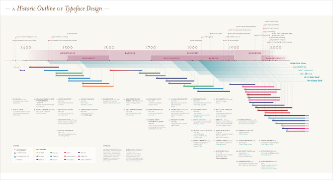 a timeline of typography zhenqi ong